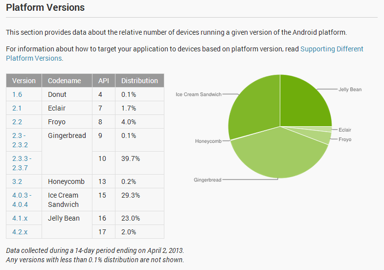 AndroidChart_2013-04-02
